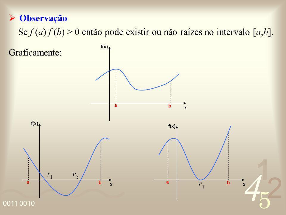 Observação Se f (a) f (b) > 0 então pode existir ou não raízes no intervalo [a,b]. Graficamente: f(x)
